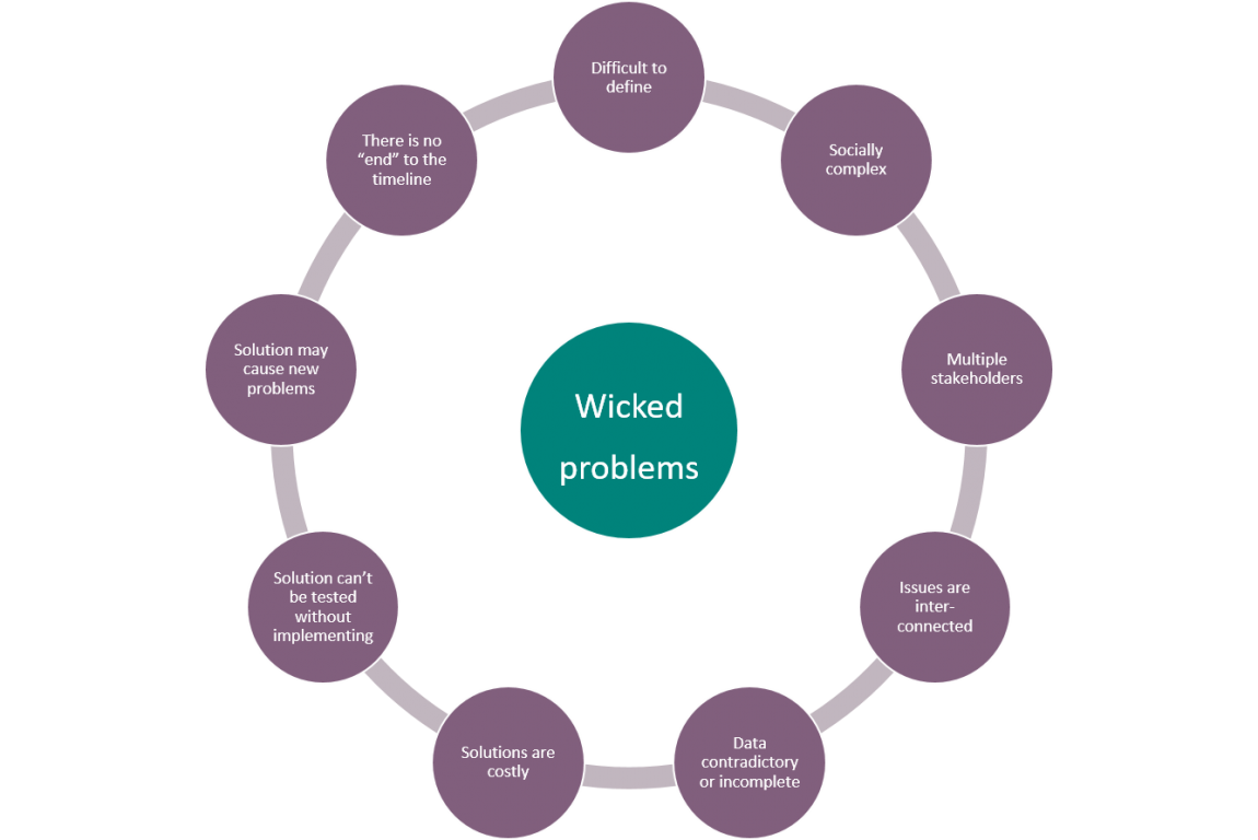 wicked-problems-graphic